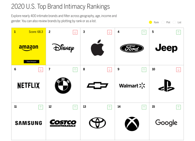 TOP 15 Brand Intimacy Ranking (USA) 2020