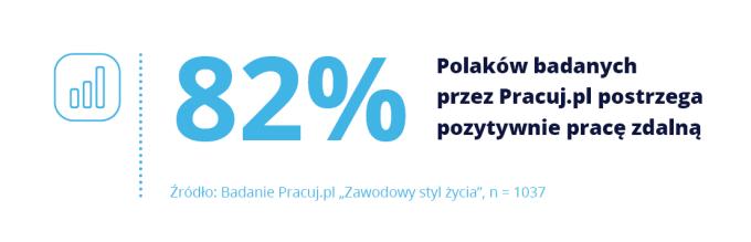 82% Polaków pozytywnie ocenia możliwość pracy zdalnej