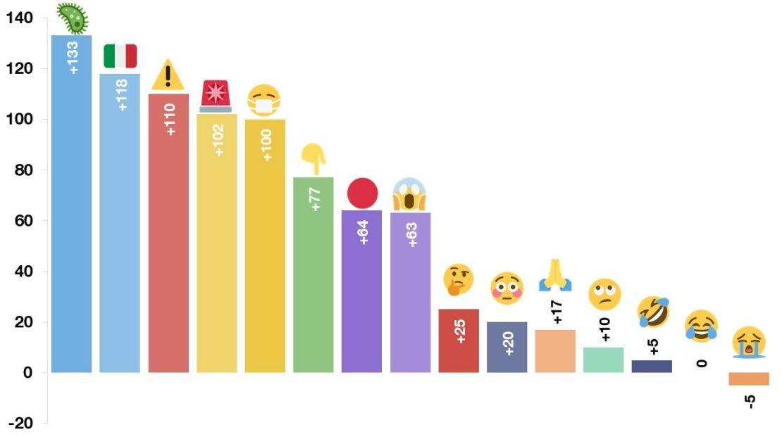 """TOP 15 emoji związanych z """"coronavirusem"""" z wybranej próby emoji"""