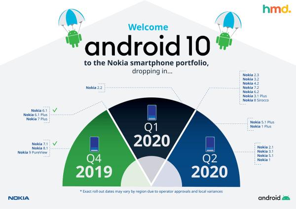 14 kolejnych smartfonów Nokia dostanie aktualizację do Androida 10