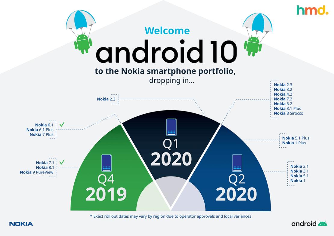 Harmonogram aktualizacji smartfonów Nokia do Androida 10