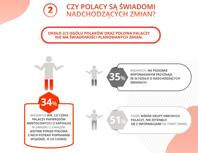 Czy Polacy są świadomi nadchodzących zmian?