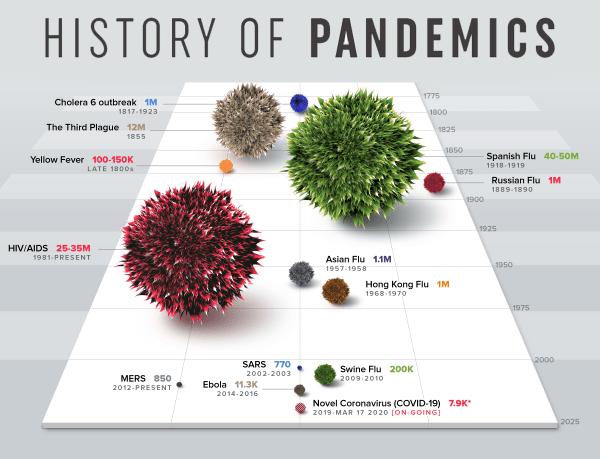 Infografika: Historia największych pandemii na świecie