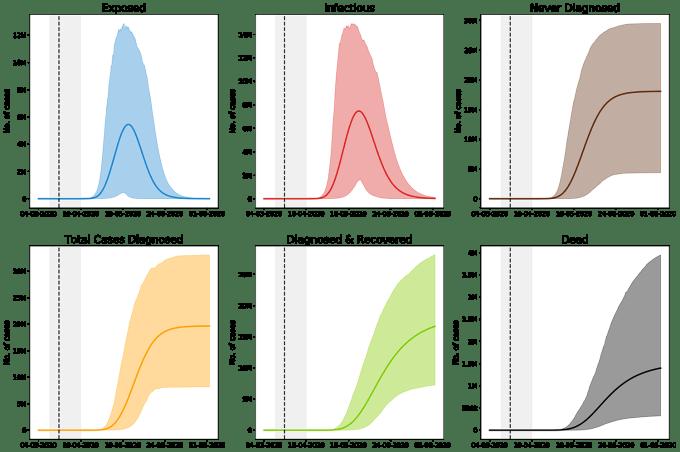 Modele predykcyjne dla scenariusza, gdzie zwalniamy lockdown po Wielkanocy. Dla każdej linii został zaznaczony przedział wiarygodności [5%,95%]. Czas lockdownu jest zaznaczony szarym obszarem. Przerywana linia oznacza ostatni dzień, dla którego mamy dostępne dane.
