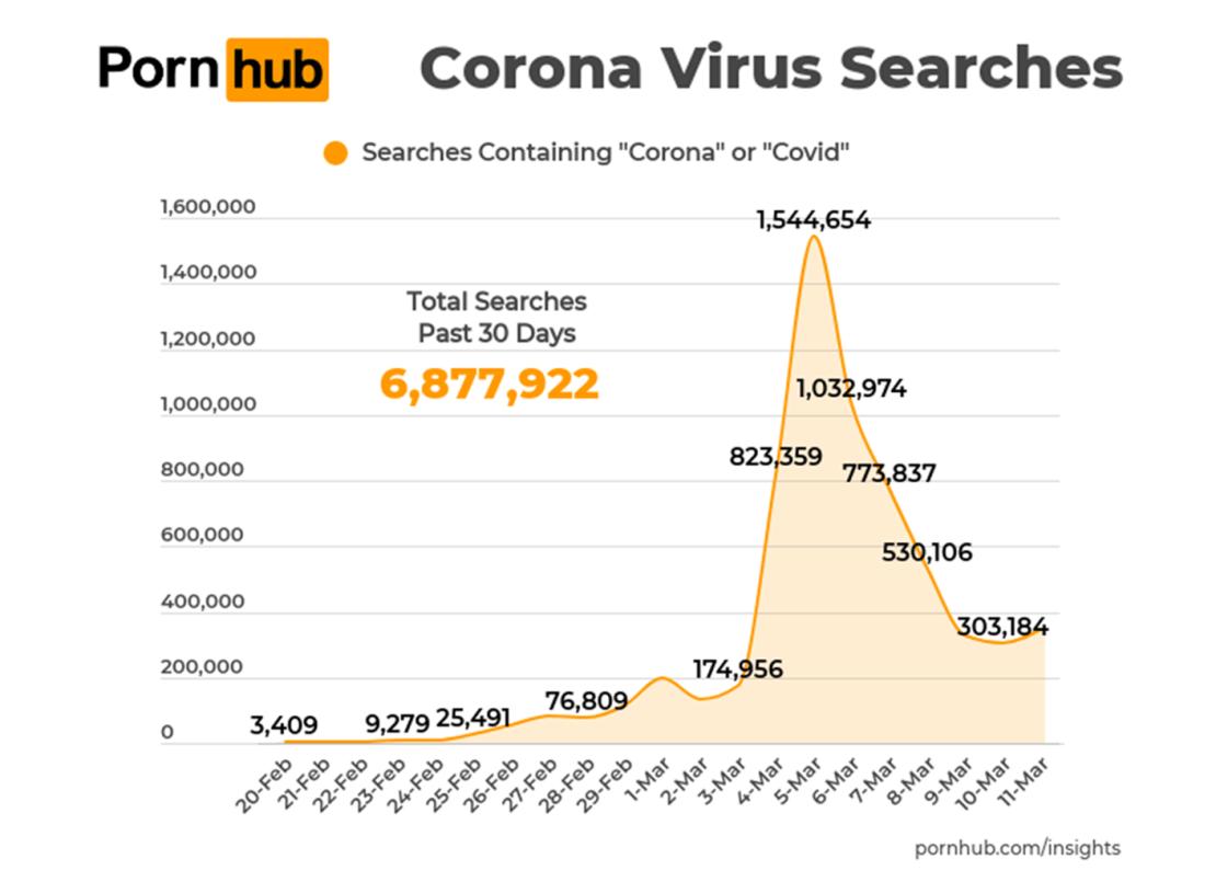"""Statystyki wyszukiwania fraz związnych z """"koronawirusem"""" w serwisie Pornhub (25 lutego – 11 marca 2020 r.)"""