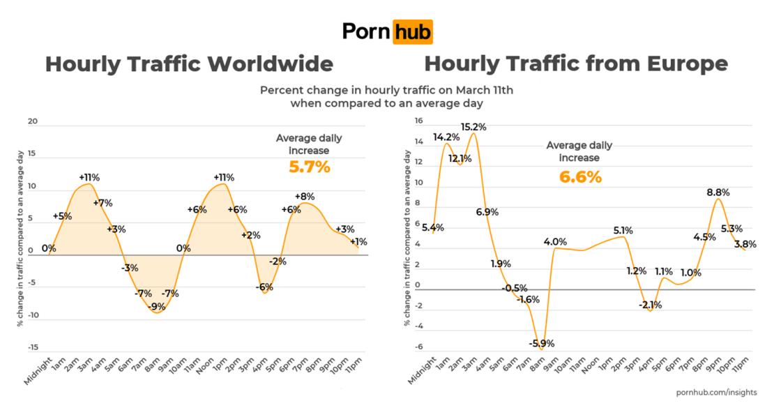 Ruch w serwisie Pornhub w środę 11 marca 2020 r. (wg godziny, na świecie i w Europie)