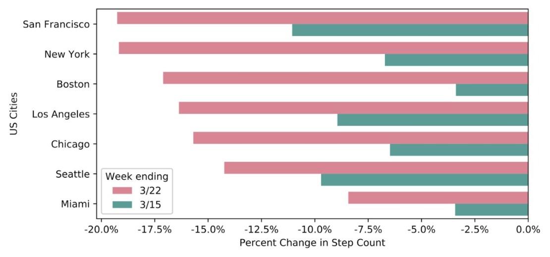 Proc. zmiana liczby kroków w USA
