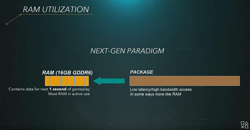PS5 RAM Utilization