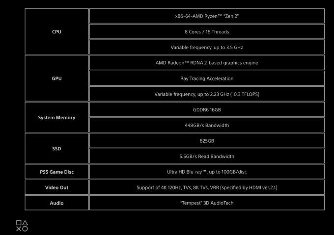 Specyfikacja techniczna (sprzętowa) PS5