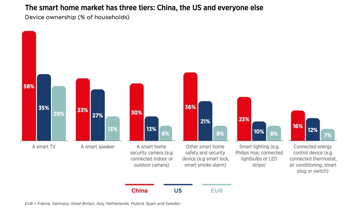 Rynek smart home na świecie (2020)
