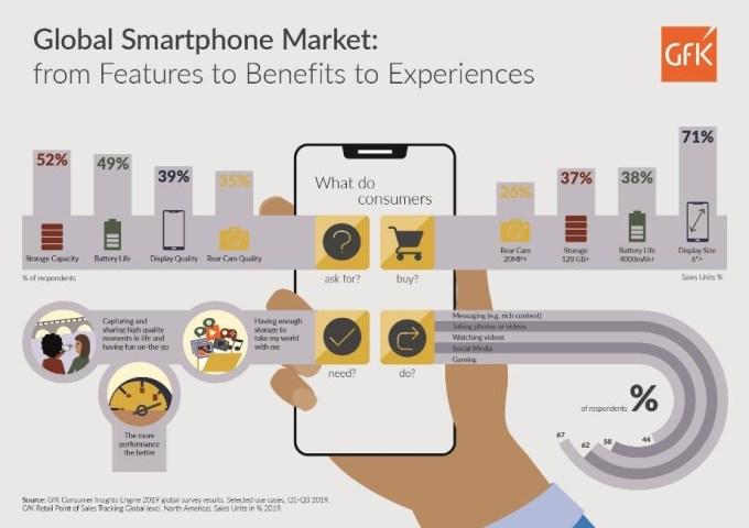 Rynek smartfonów na świecie (GfK)