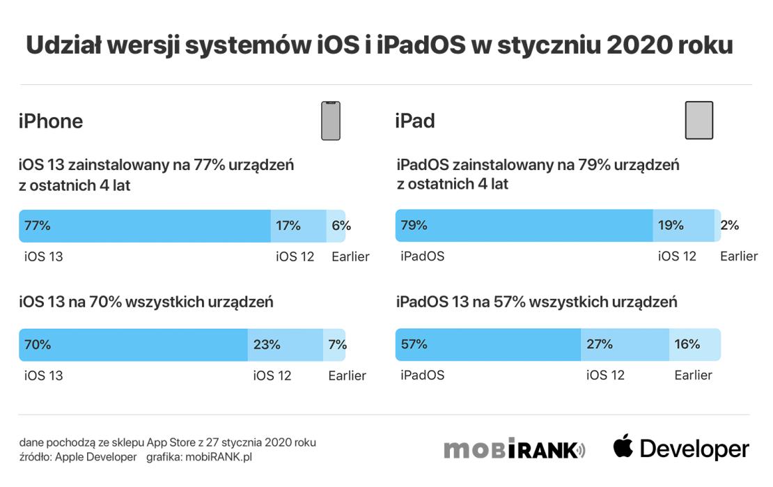 Udział wersji systemów iOS i iPadOS w styczniu 2020 roku