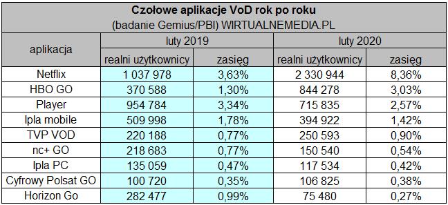Czołowe aplikacje VOD (2019/2020)