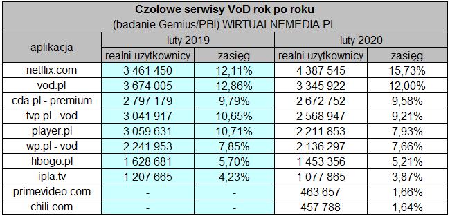 Czołowe serwisy VOD (2019/2020)
