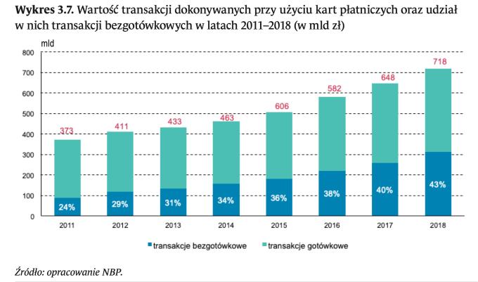 Wartość transakcji kartami płatniczymi i udział transakcji bezgotówkowych w latach 2011-2018 (w mld zł)