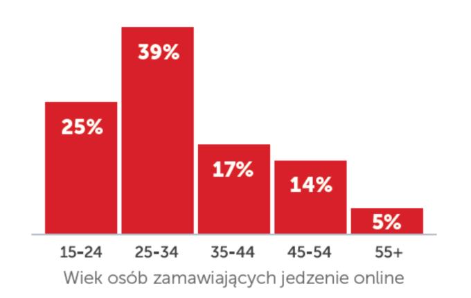 """Wiek osób zamawiających dania za pomocą PizzaPortal.pl. """"Klikasz i jesz. Raport o rynku dostaw jedzenia w Polsce 2019 r."""""""