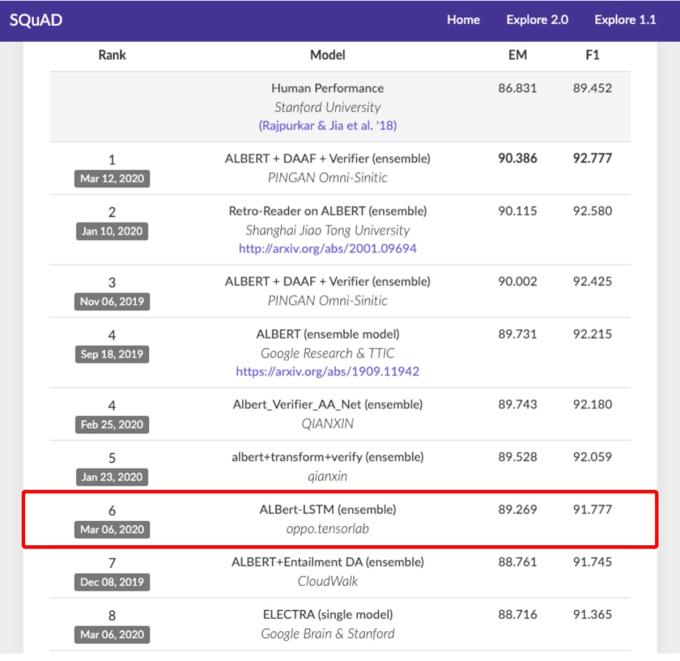 Firma OPPO zajmuje obecnie szóste miejsce w teście SQuAD 2.0