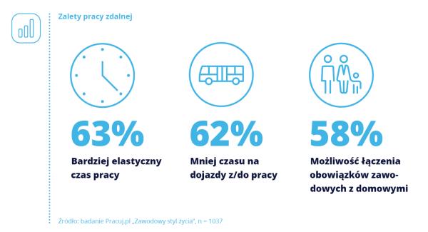 Polacy lubią i chcą korzystać z pracy zdalnej