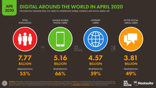 Jak zmieniło się korzystanie z internetu i mobile'a w dobie COVID-19?
