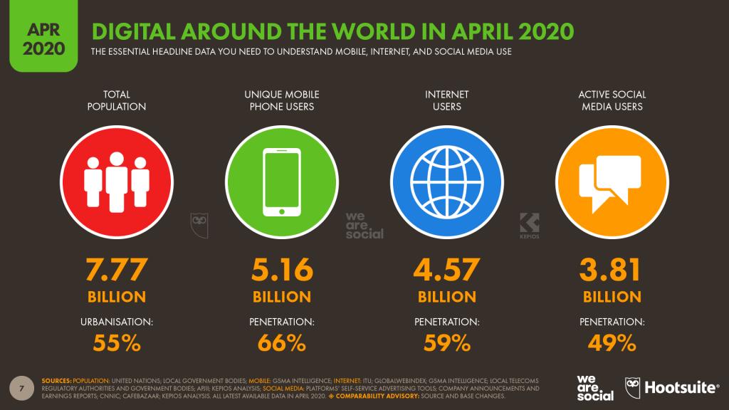 Digital na świecie 1Q 2020 - statystyki ogólne