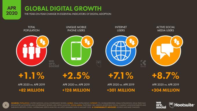 Najważiejsze wzrosty w digitalu na świecie 1Q 2020 (kwiecień)