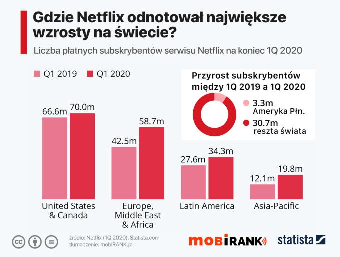 Gdzie Netflix odnotował największe wzrosty na świecie w 1Q 2020 roku?