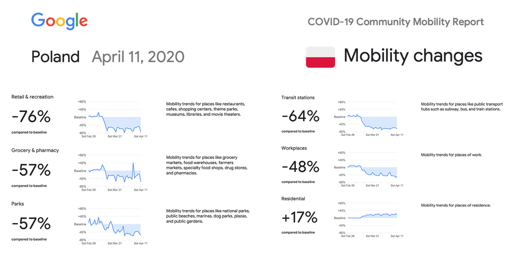 Google Community Mobility Reports - Poland (11.04.2020)