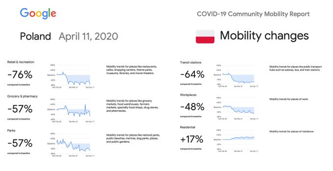 Google Community Mobility Reports - Poland (11.04.2020)