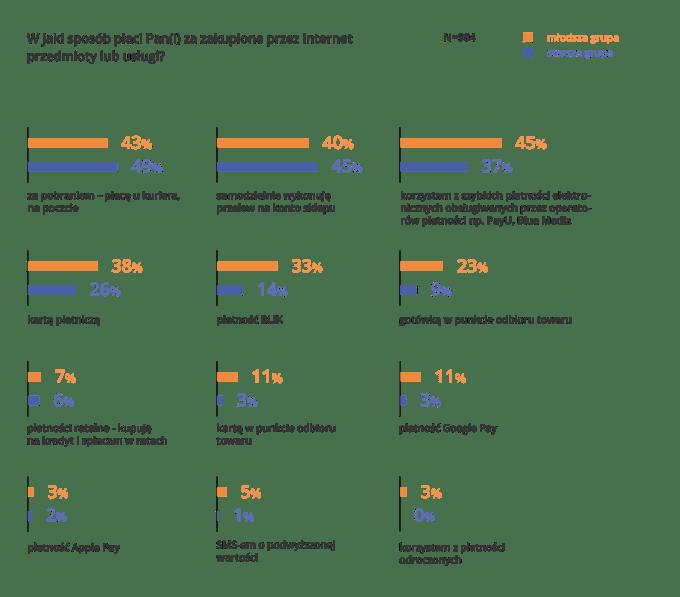 Jak Polacy płacą za zakupy robione w internecie? (kwiecień 2020 r.)