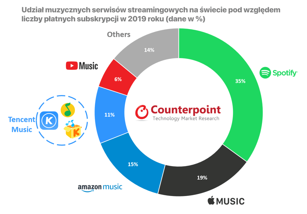 Udział muzycznych serwisów streamingowych na świecie pod względem  liczby płatnych subskrypcji w 2019 roku (dane w %)