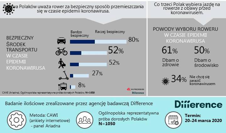 Rower COVID-19 - badanie Polaków