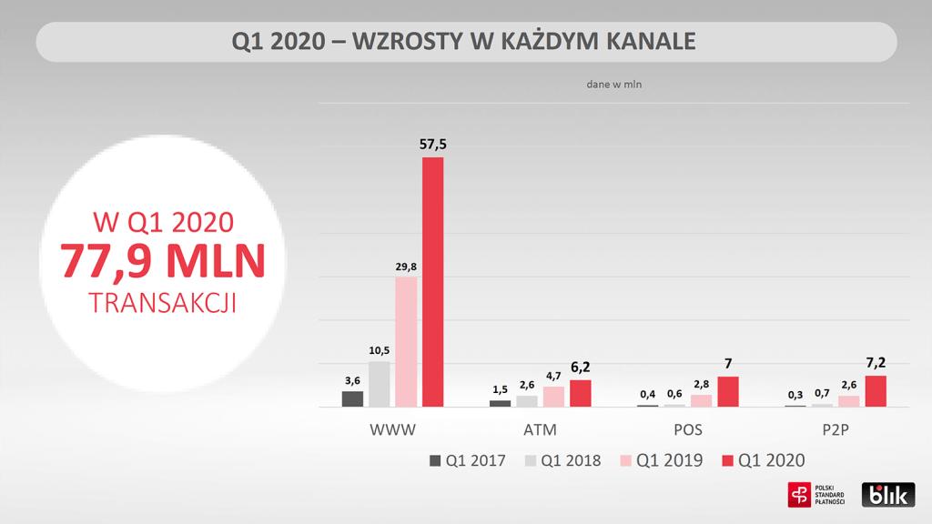 Wzrosty w każdym kanale – BLIK w 1Q 2020 r.