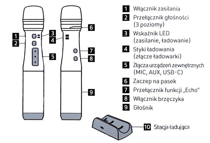 Budowa mikrofonu Avtek Micker PRO