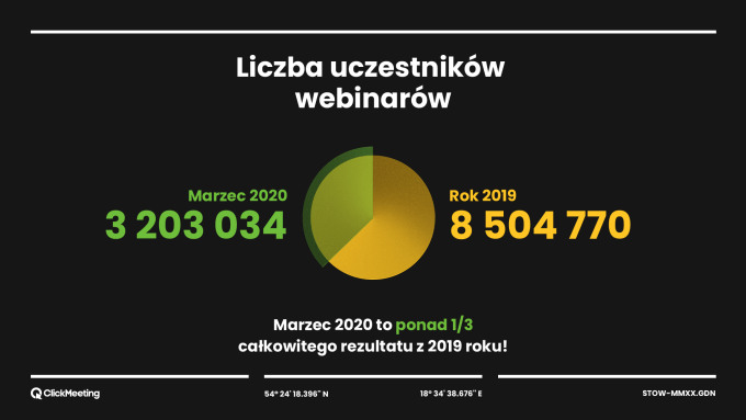 Liczba uczestników webinarów