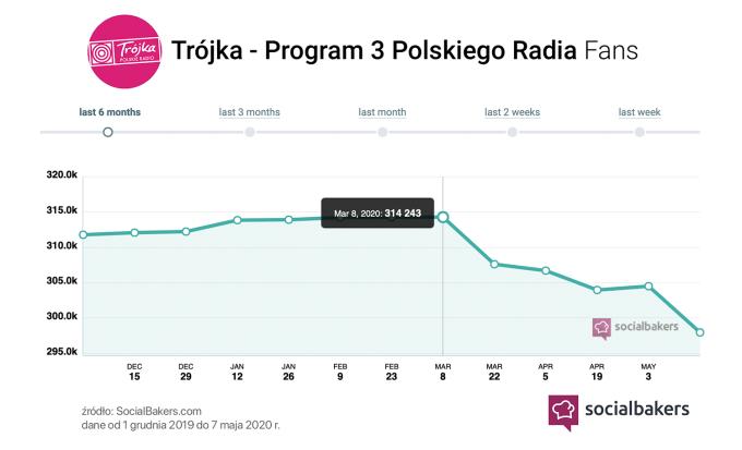 Liczba fanów Programu Trzeciego Radia na Facebooku od grudnia 2019 do maja 2020 (źródło: SocialBakers)