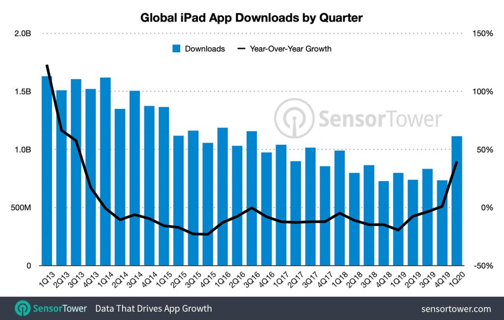 Liczba pobrań aplikacji mobilnych na iPada od 2013 do 2020 roku na świecie