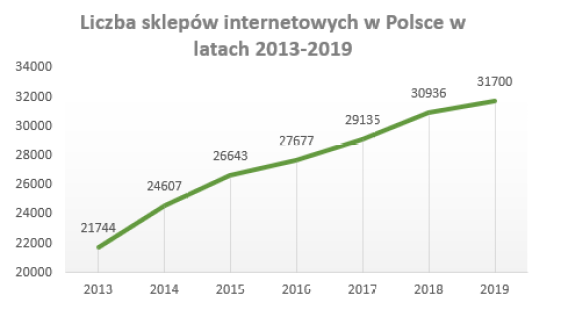 Liczba sklepów internetowych w Polsce (2013 - 2019)