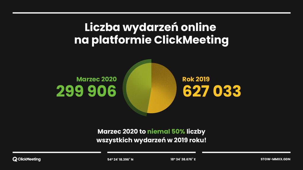 Liczba wydarzeń online na platformie ClickMeeting