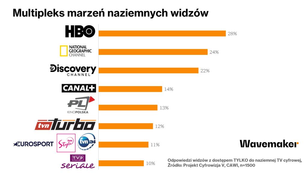 Multipleks marzeń widzów telewizji naziemnej (Wavemaker, marzec 2020 r.)