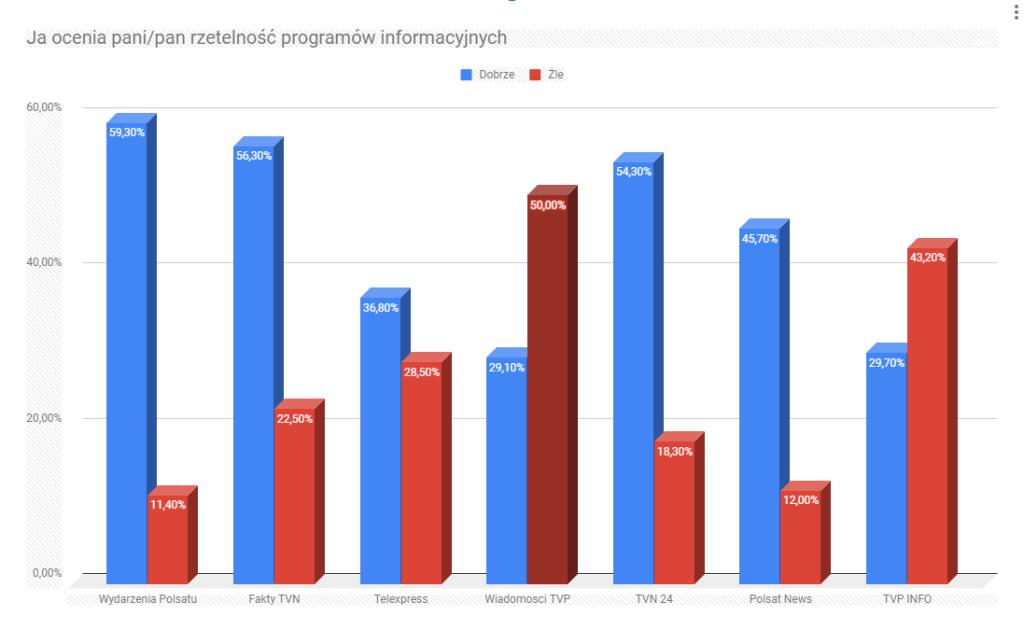 Ocena rzetelności programów informacyjnych w Polsce (2020)