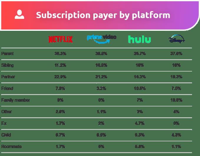 Od kogo Amerykanie pożyczają konta do serwisów VOD (2020)