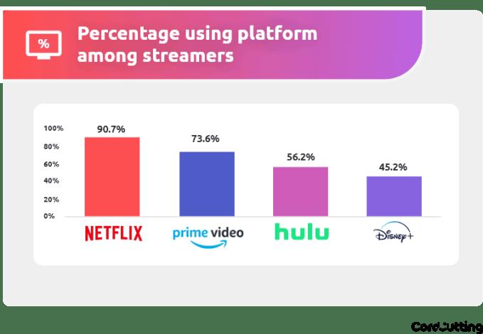 Udział platform wśród użytkowników streamujących w USA (2020)