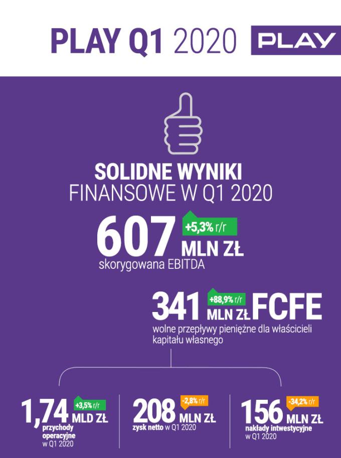 Wyniki finansowe Play za 1 kwartał 2020 r.
