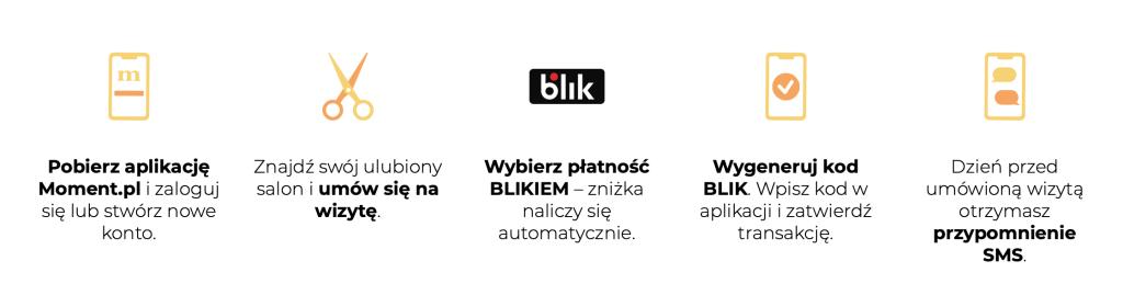 Jak skorzystać z promocji BLIK na Moment.pl (10 zł zniżki)