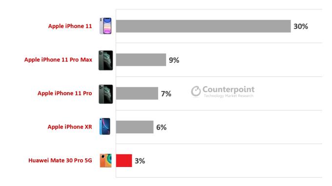 Najlepiej sprzedające się modele smartfonów w kategorii premium w 1Q 2020 r.