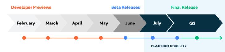 Nowy harmonogram wdrożenia systemu Android 11