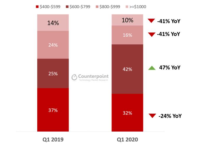 Udział sprzedaży smartfonów w kategoriach cenowych (1Q 2020)