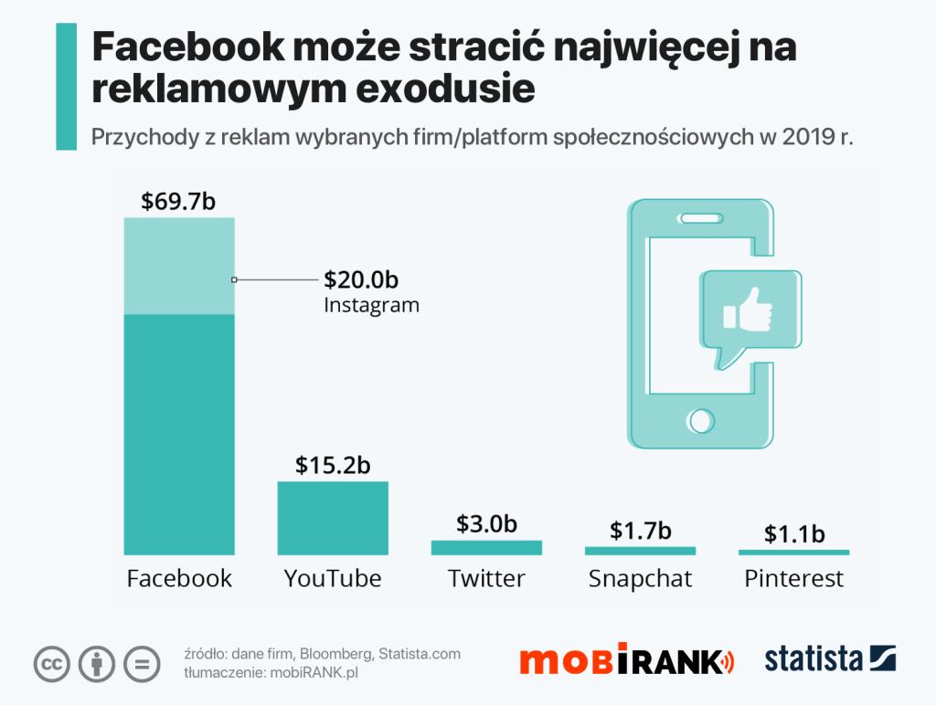 Przychody z reklam popularnych serwisów społecznościowych w 2019 roku