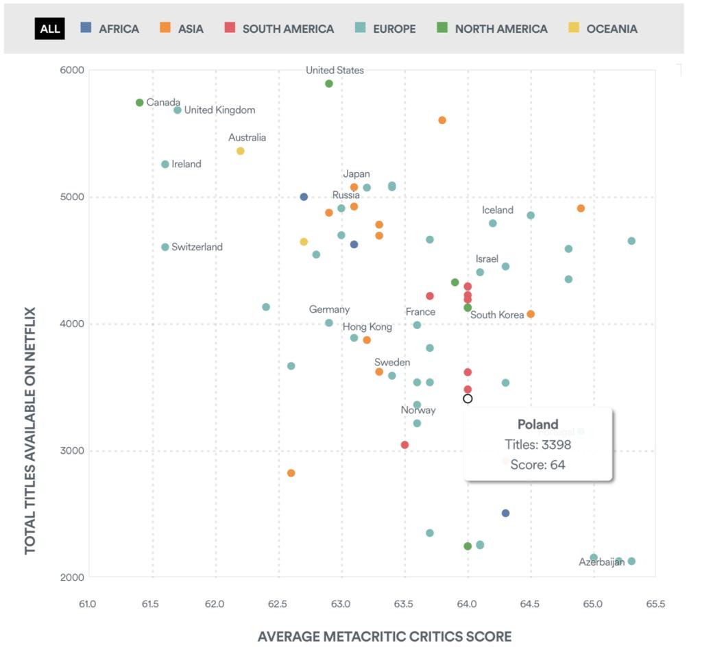 Średni ocen Metacritic wg krajów (Netflix, czerwiec 2020)