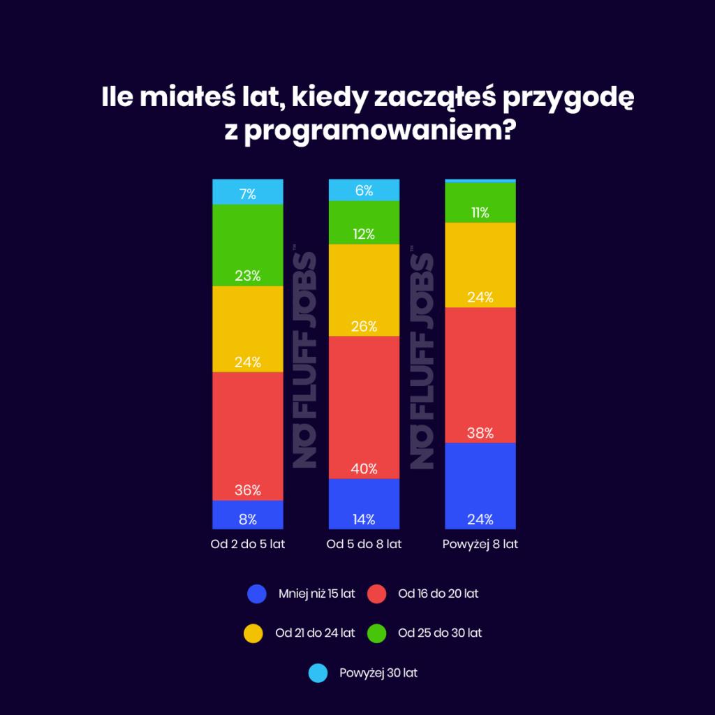 Ile miałeś lat, kiedy zacząłeś przygode z programowanie? – start programowania